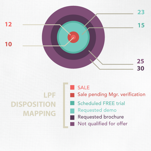 lpf disposition mapping.png